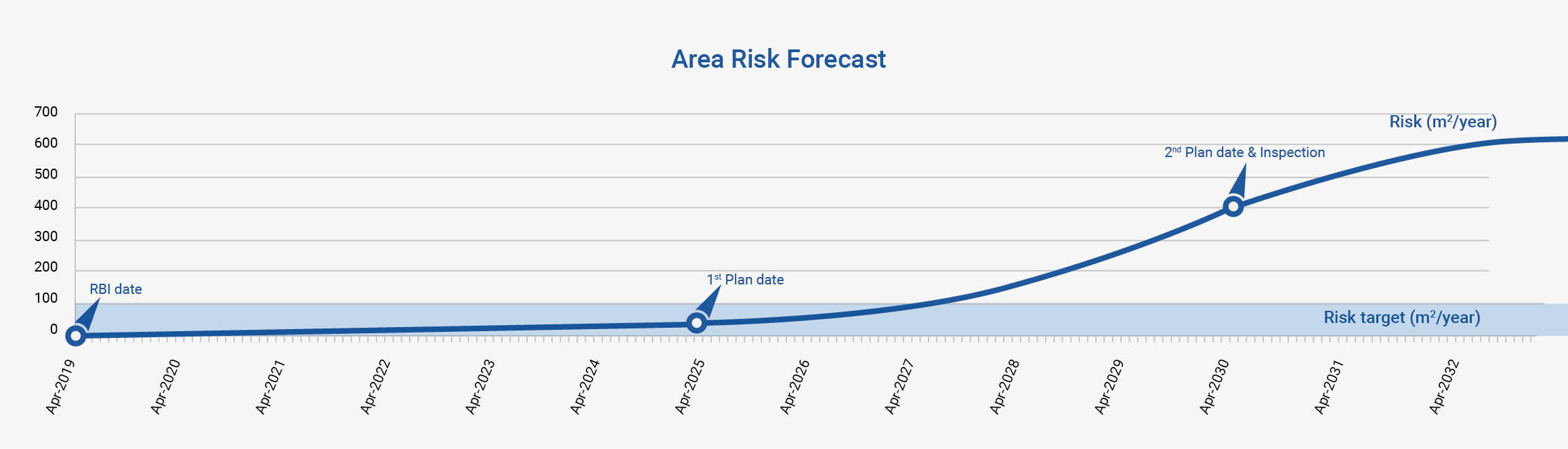 Area Financial Risk Forecast Graph
