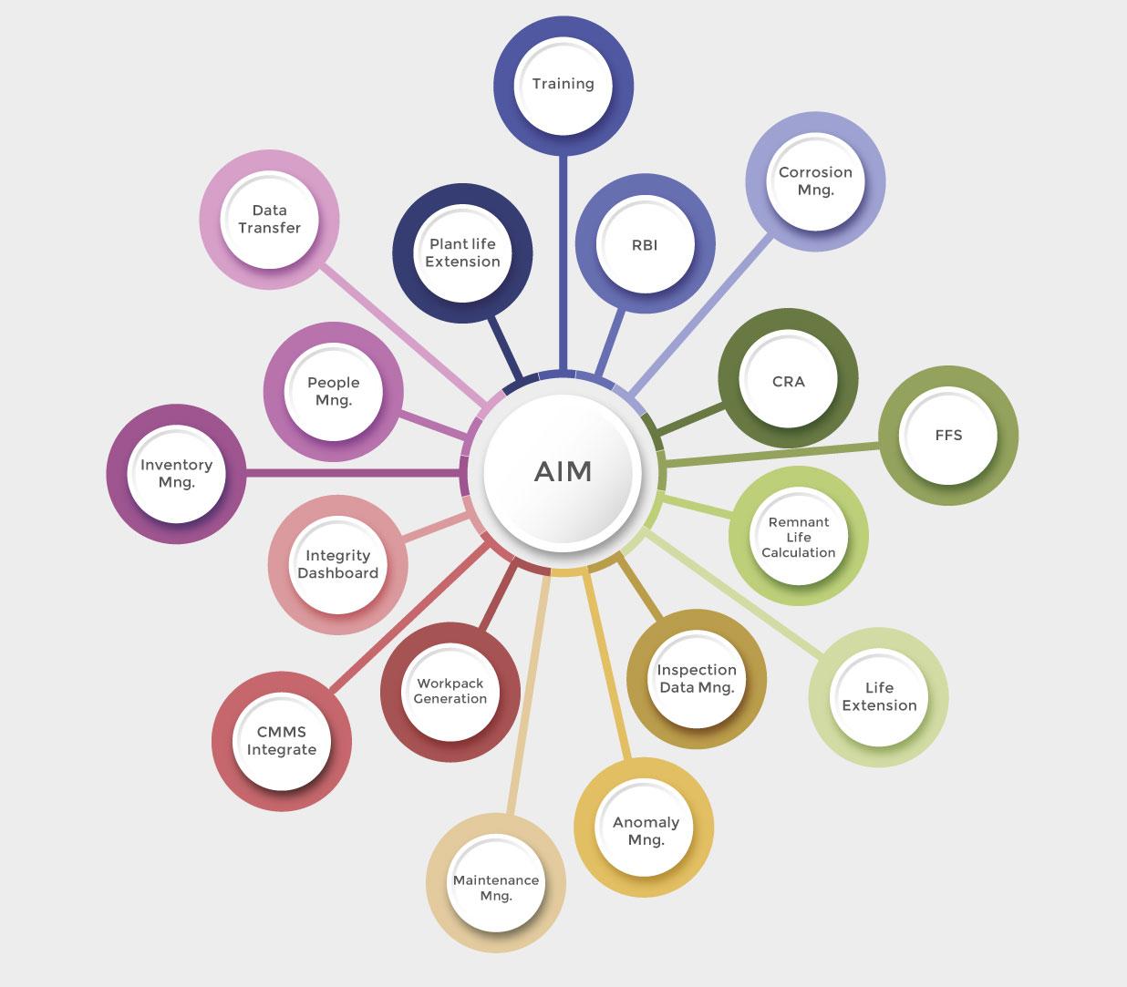 Asset Integrity Management Graph
