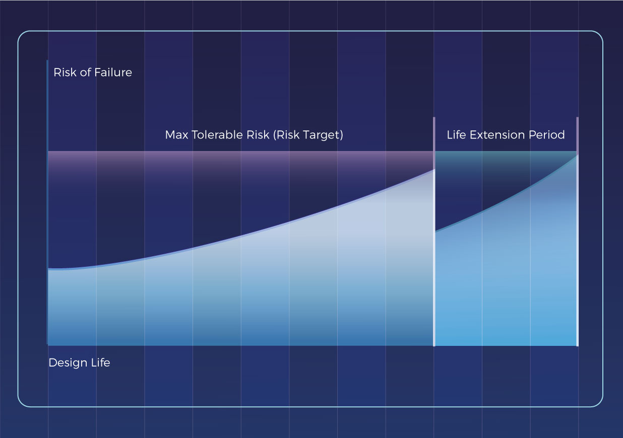 Risk of failure graph